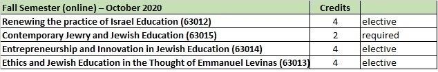 Courses list 2020-2021